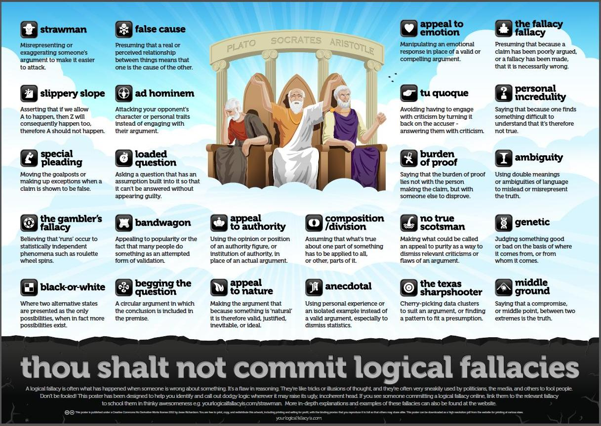 37 Best Informal Fallacies in Ads images | Casual, Logical ...