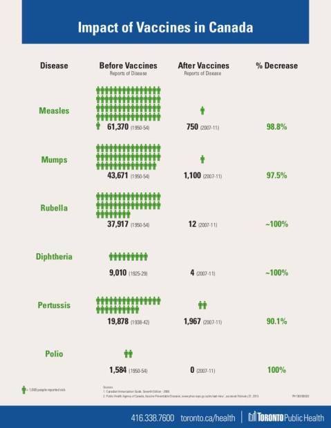 impact_vaccines_canada
