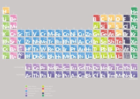 minimalist_periodic_table_by_kevinell-d4ndrjx