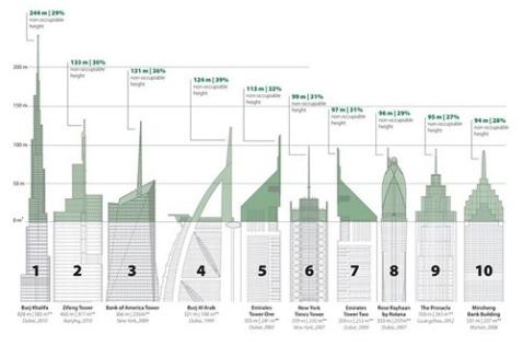 CTBUH-Vainest-Skyscrapers-3-1
