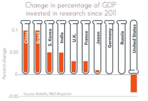 gdp invested in research