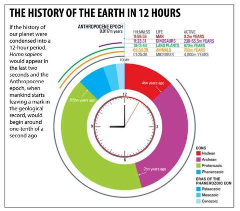 history of earth in 12 hours