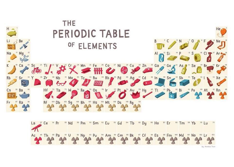 Tabla peridica de los elementos lennis place tabla peridica de los elementos urtaz Image collections