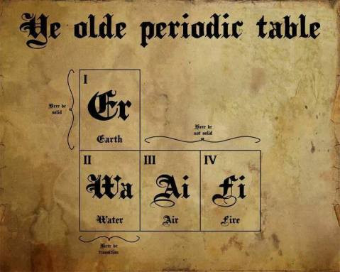 oldeperiodictable